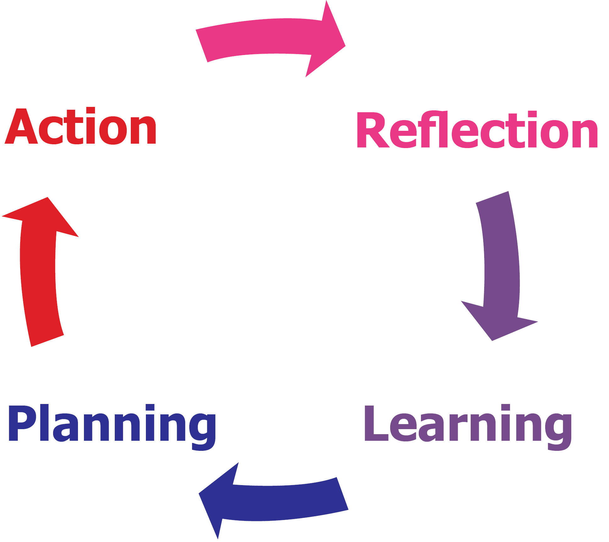 what is the methodology of a dissertation